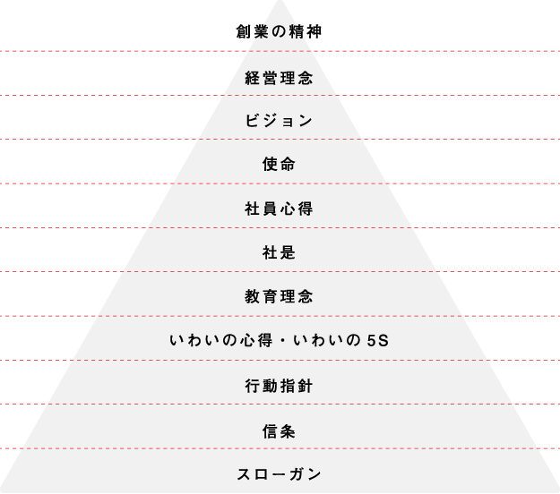 PHILOSOPHY SYSTEM 理念体系